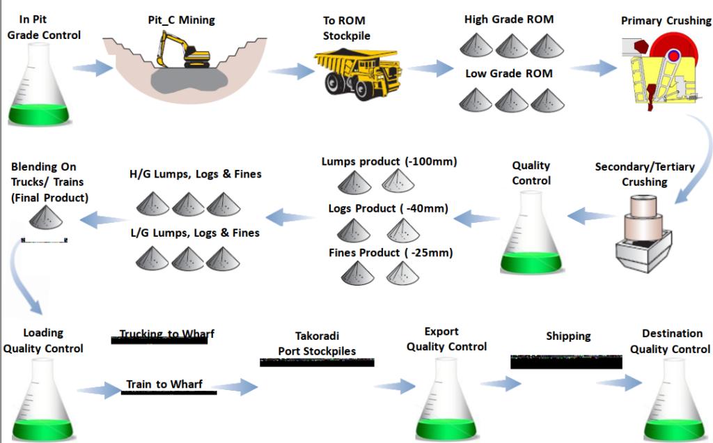 processes chart